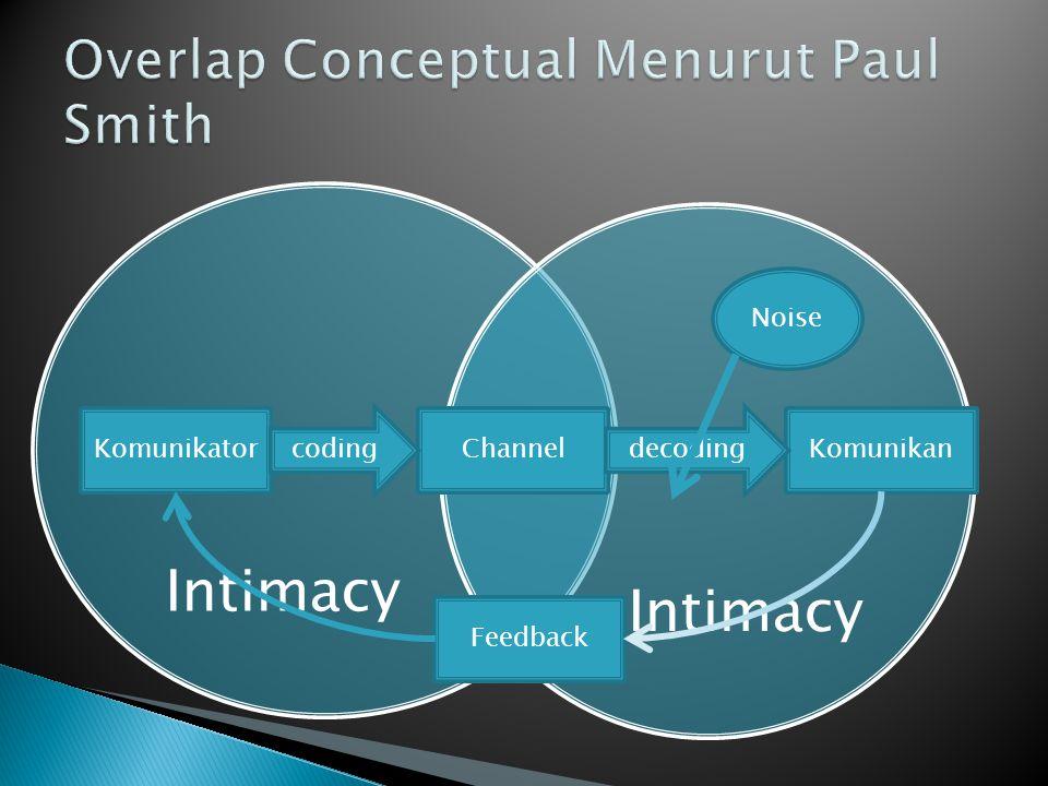 Overlap Conceptual Menurut Paul Smith