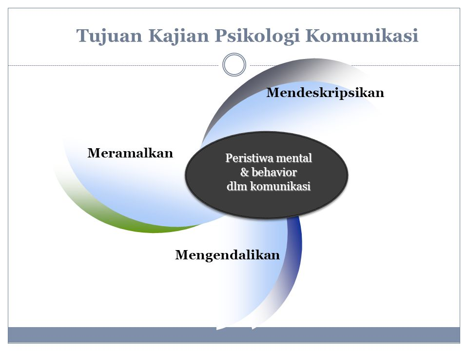 Tujuan Kajian Psikologi Komunikasi
