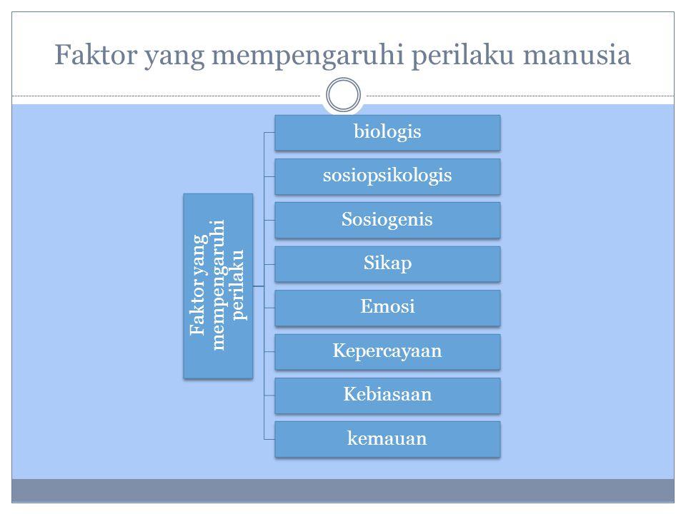 Faktor yang mempengaruhi perilaku manusia