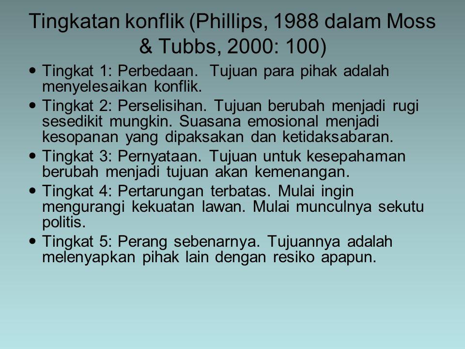 Tingkatan konflik (Phillips, 1988 dalam Moss & Tubbs, 2000: 100)