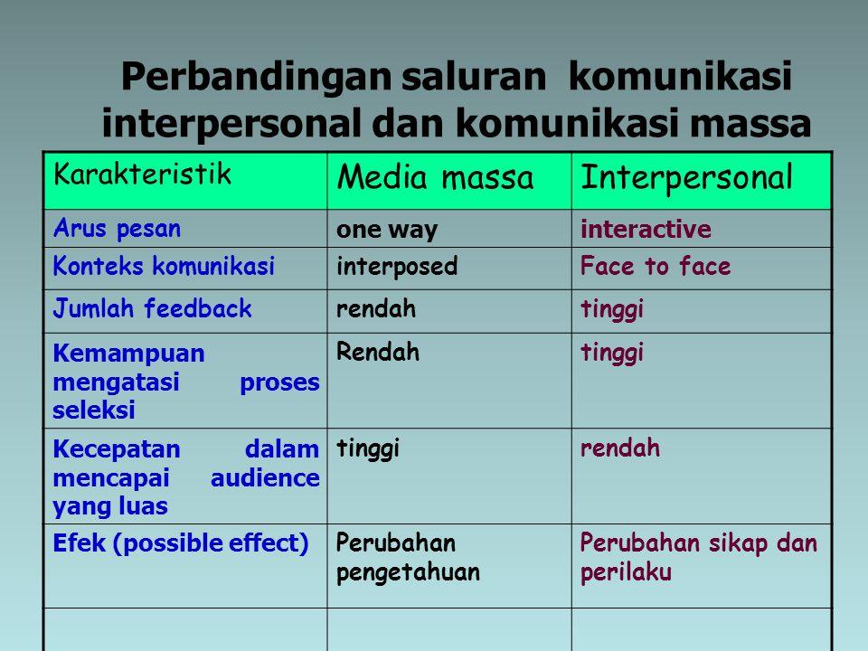 Perbandingan saluran komunikasi interpersonal dan komunikasi massa