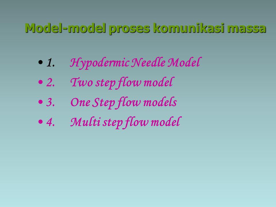 Model-model proses komunikasi massa