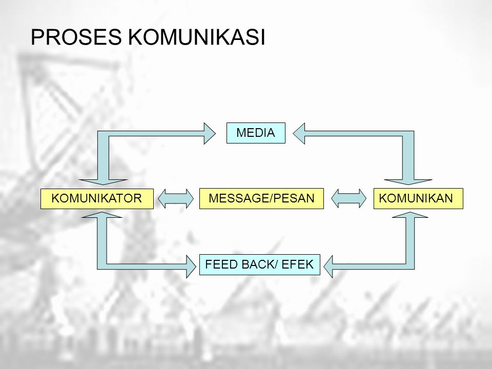 PROSES KOMUNIKASI MEDIA KOMUNIKATOR MESSAGE/PESAN KOMUNIKAN