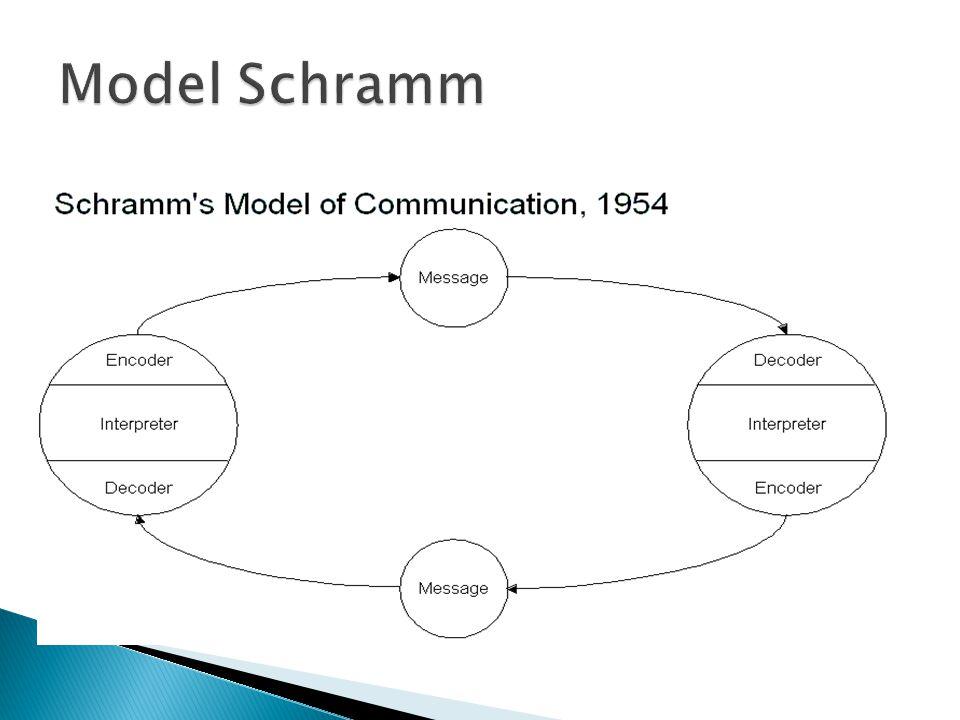 Model Schramm
