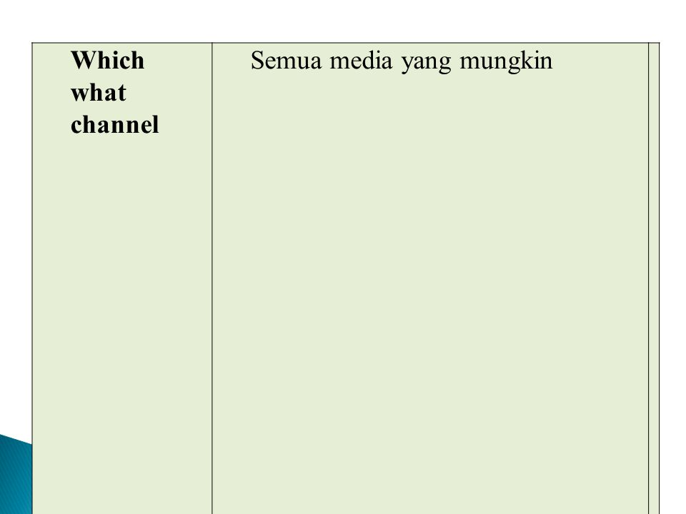 Which what channel Semua media yang mungkin. Why. Nasehat menasehati, amar ma'ruf nahi munkar. Profit, kemanusiaan, human right, kepuasan diri.