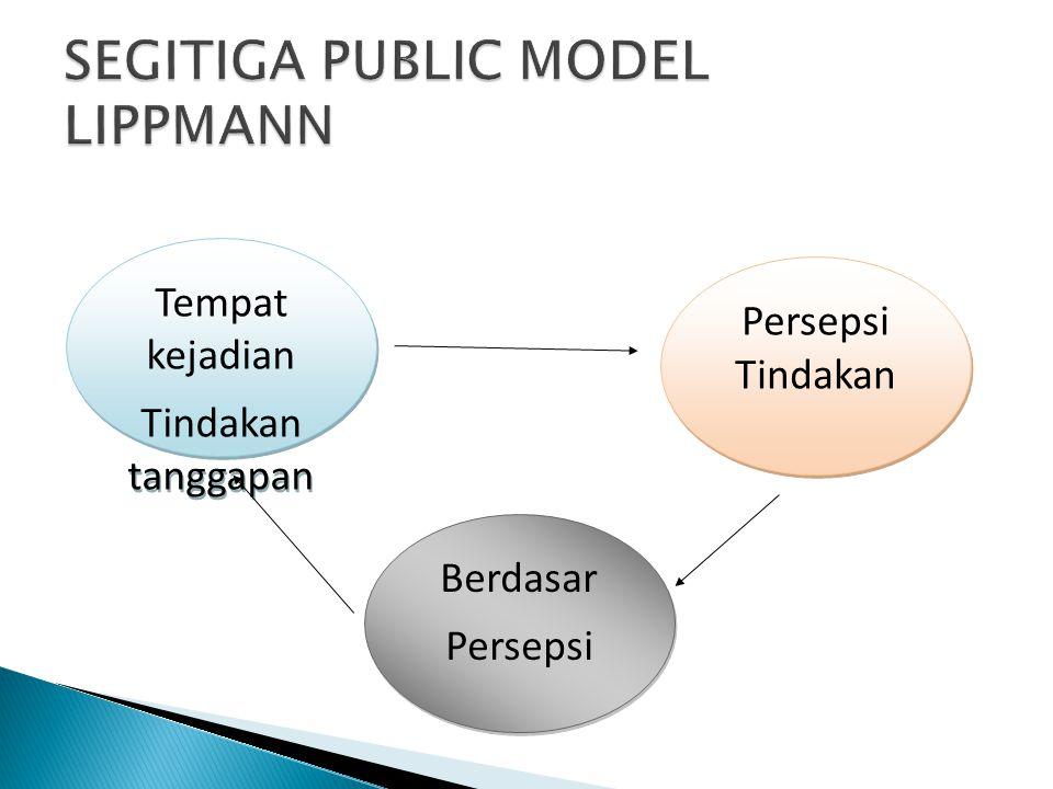 SEGITIGA PUBLIC MODEL LIPPMANN