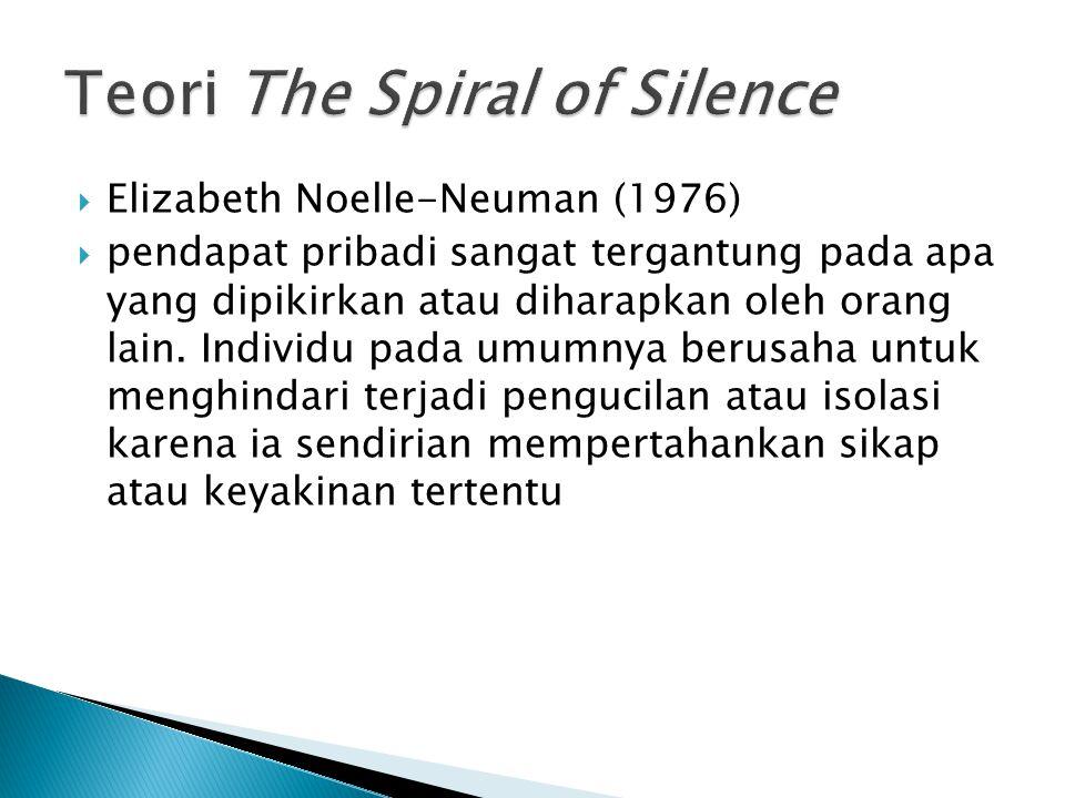 Teori The Spiral of Silence