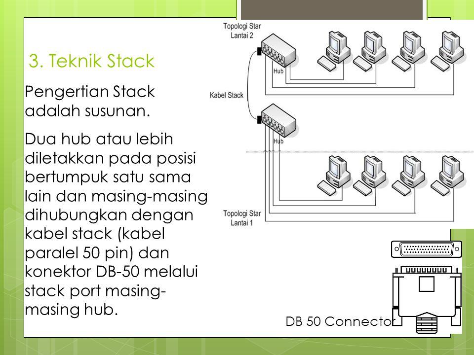 3. Teknik Stack Pengertian Stack adalah susunan.