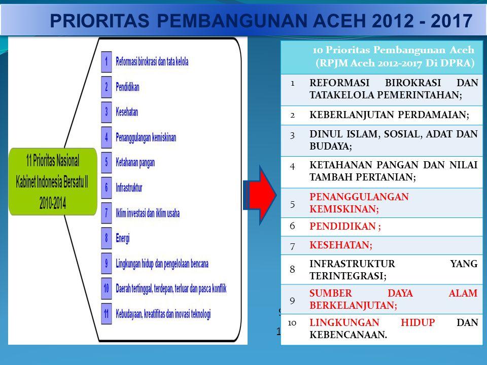 PRIORITAS PEMBANGUNAN ACEH 2012 - 2017 10 Prioritas Pembangunan Aceh