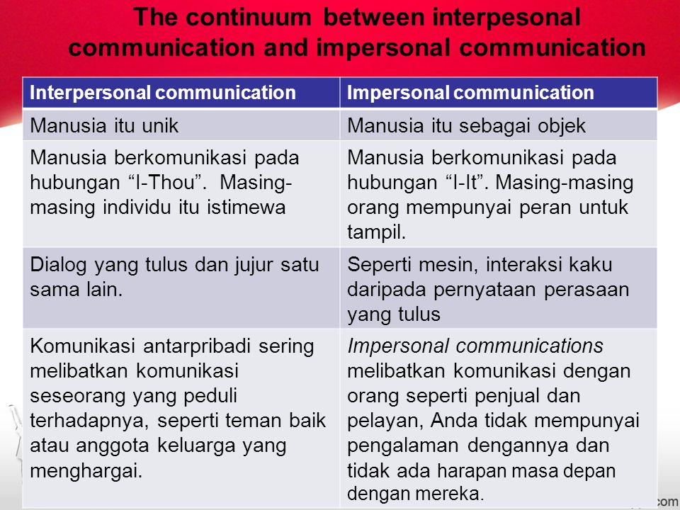 The continuum between interpesonal communication and impersonal communication
