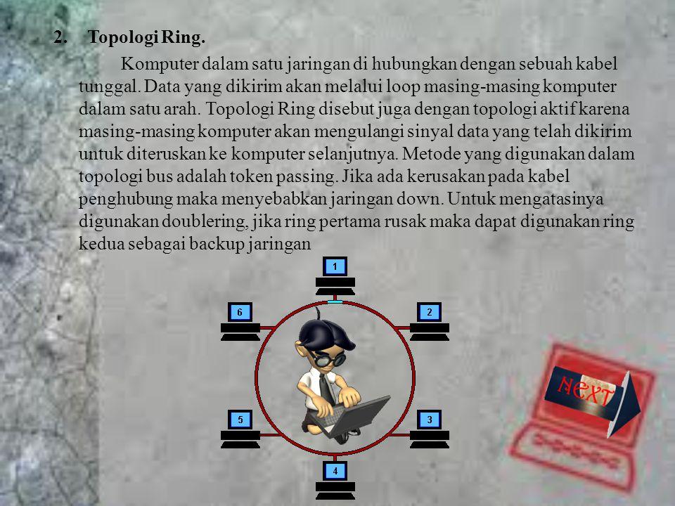 Topologi Ring.