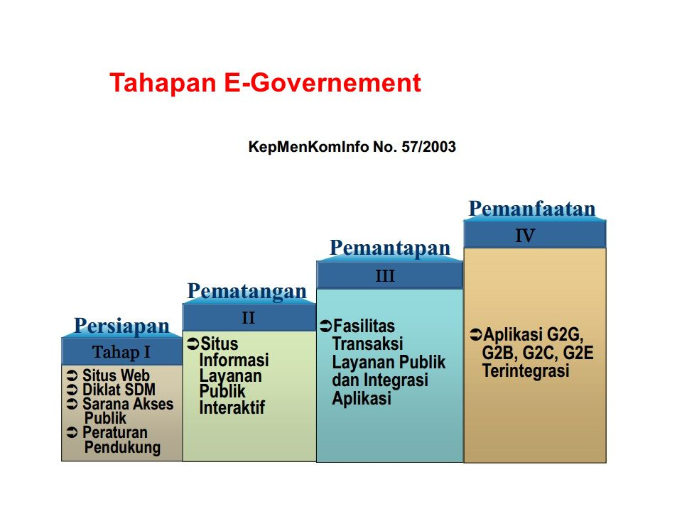 Tahapan E-Governement