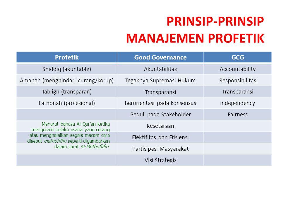 PRINSIP-PRINSIP MANAJEMEN PROFETIK