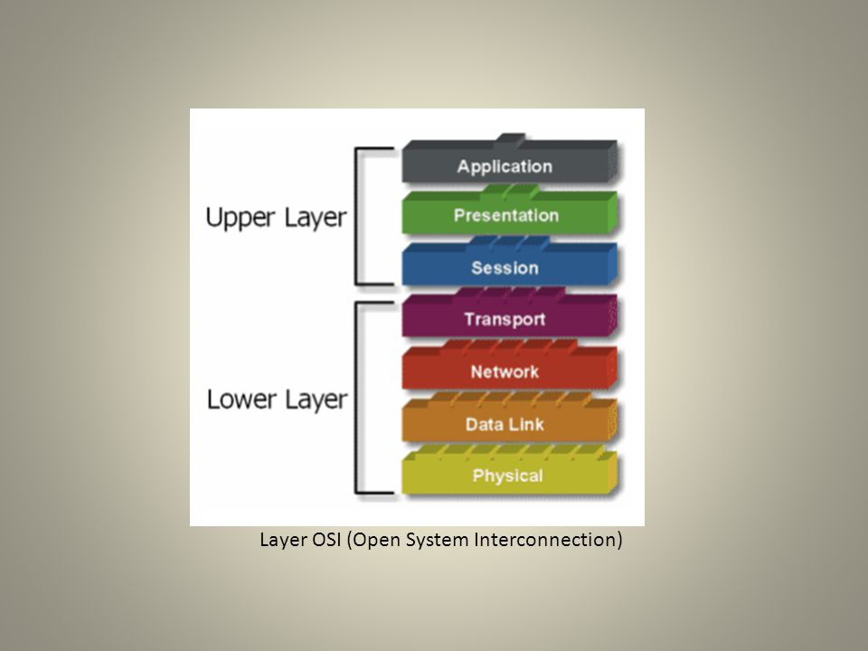 Layer OSI (Open System Interconnection)