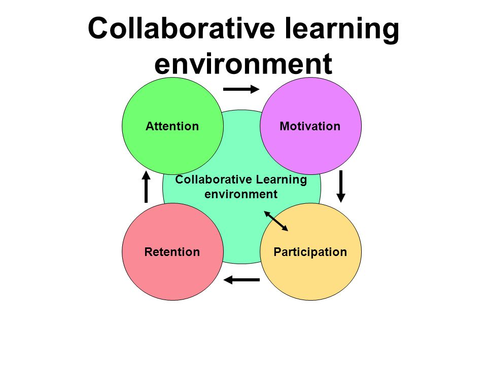 collaboration learning environment How to create a collaborative learning environment with technology the edvocate is pleased to publish guest posts as way to fuel important conversations surrounding p-20 education in america.