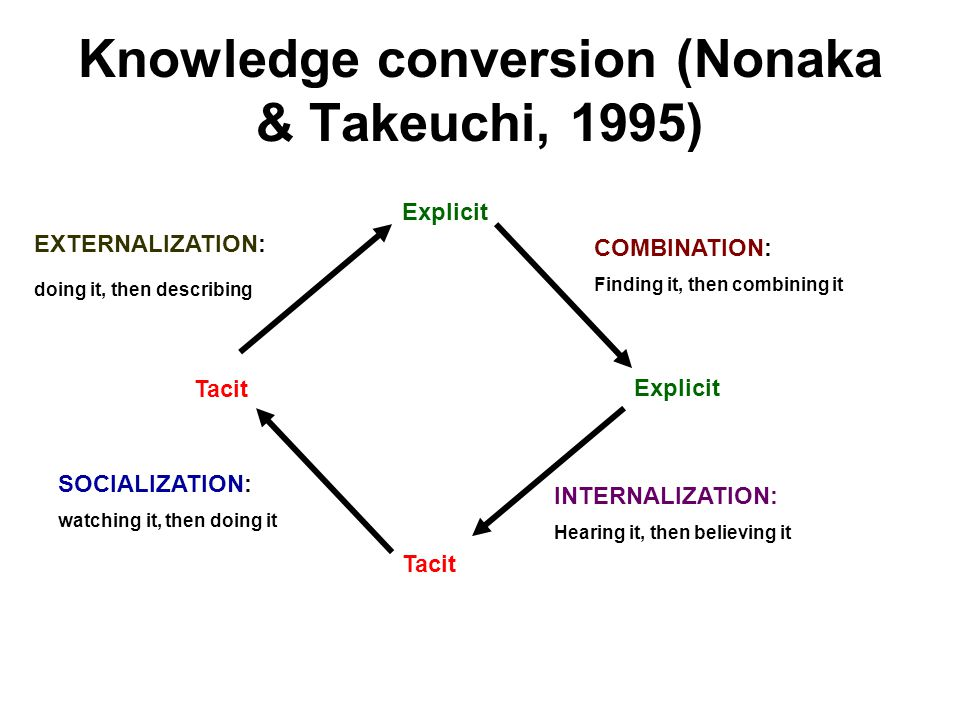 Knowledge conversion (Nonaka & Takeuchi, 1995)