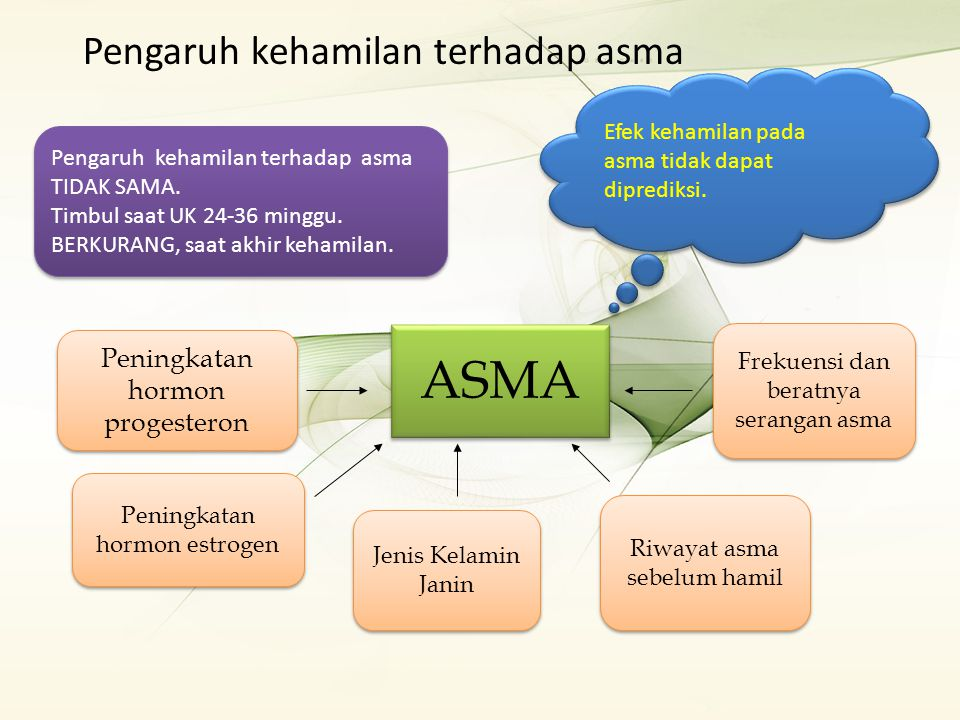 Pengaruh kehamilan terhadap asma