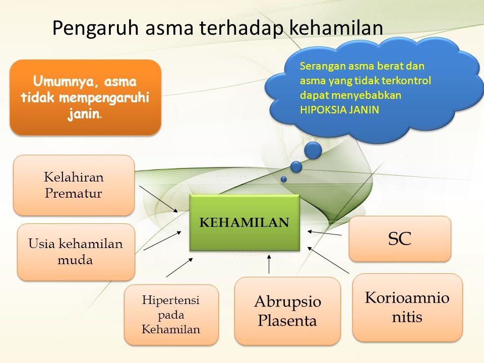Pengaruh asma terhadap kehamilan