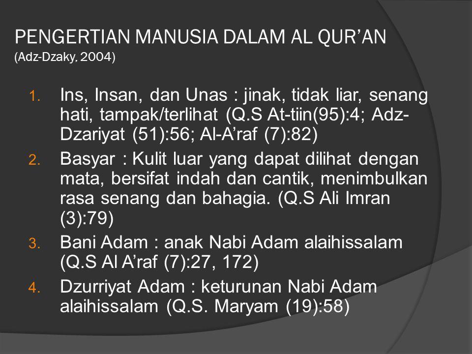 PENGERTIAN MANUSIA DALAM AL QUR'AN (Adz-Dzaky, 2004)