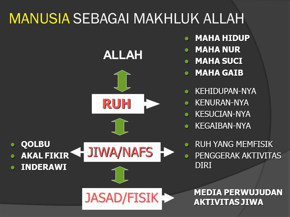 MANUSIA SEBAGAI MAKHLUK ALLAH