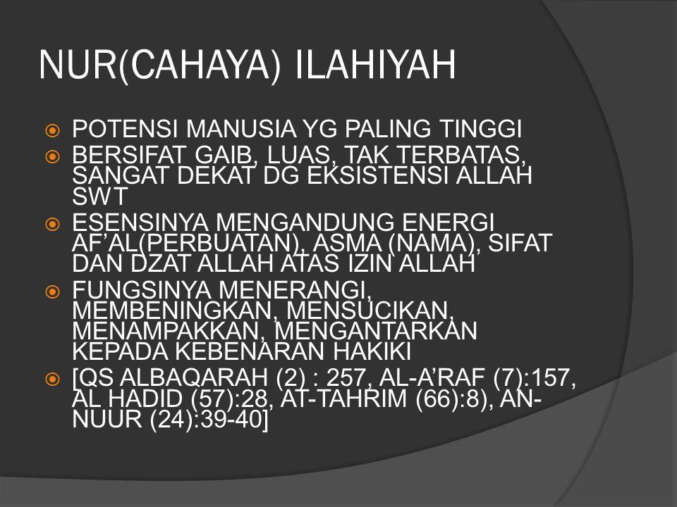 NUR(CAHAYA) ILAHIYAH POTENSI MANUSIA YG PALING TINGGI