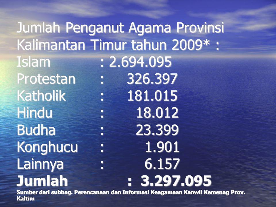 Jumlah Penganut Agama Provinsi Kalimantan Timur tahun 2009. : Islam