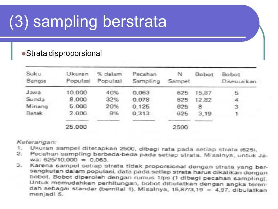 (3) sampling berstrata Strata disproporsional