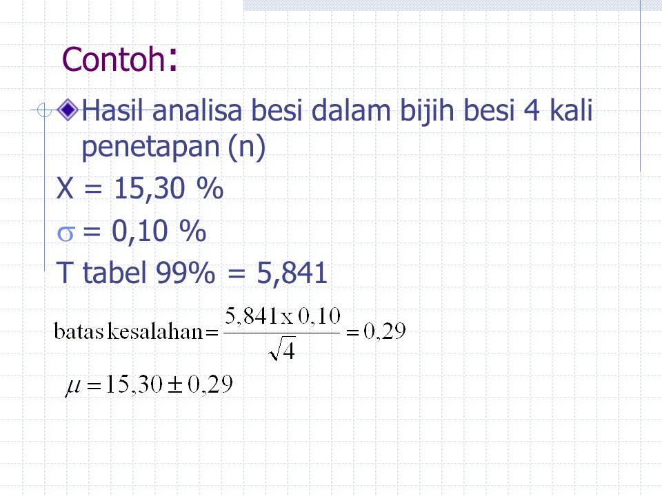 Contoh: Hasil analisa besi dalam bijih besi 4 kali penetapan (n)