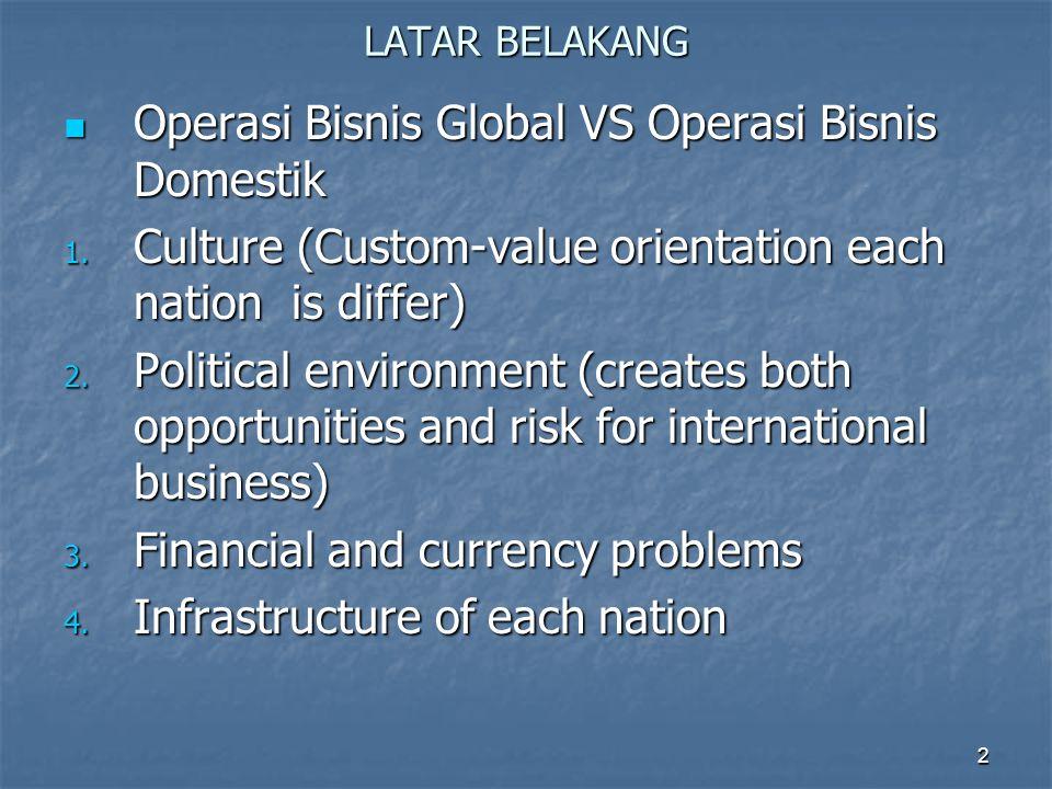Operasi Bisnis Global VS Operasi Bisnis Domestik