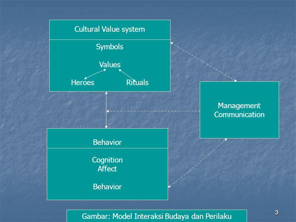Gambar: Model Interaksi Budaya dan Perilaku