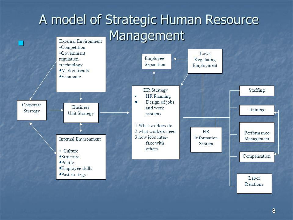 A model of Strategic Human Resource Management
