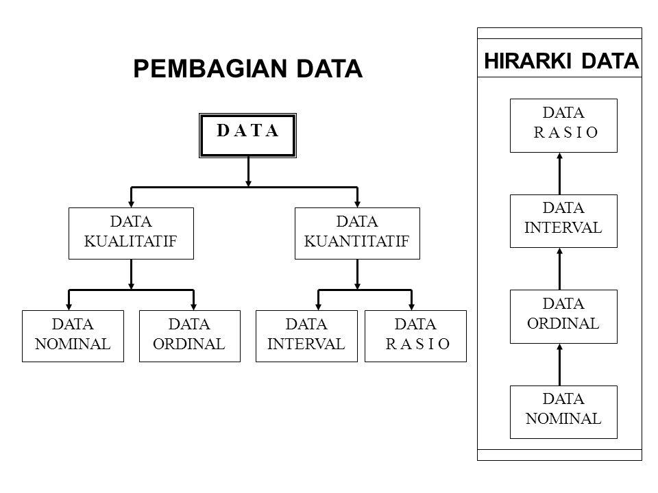 PEMBAGIAN DATA HIRARKI DATA D A T A DATA NOMINAL DATA ORDINAL