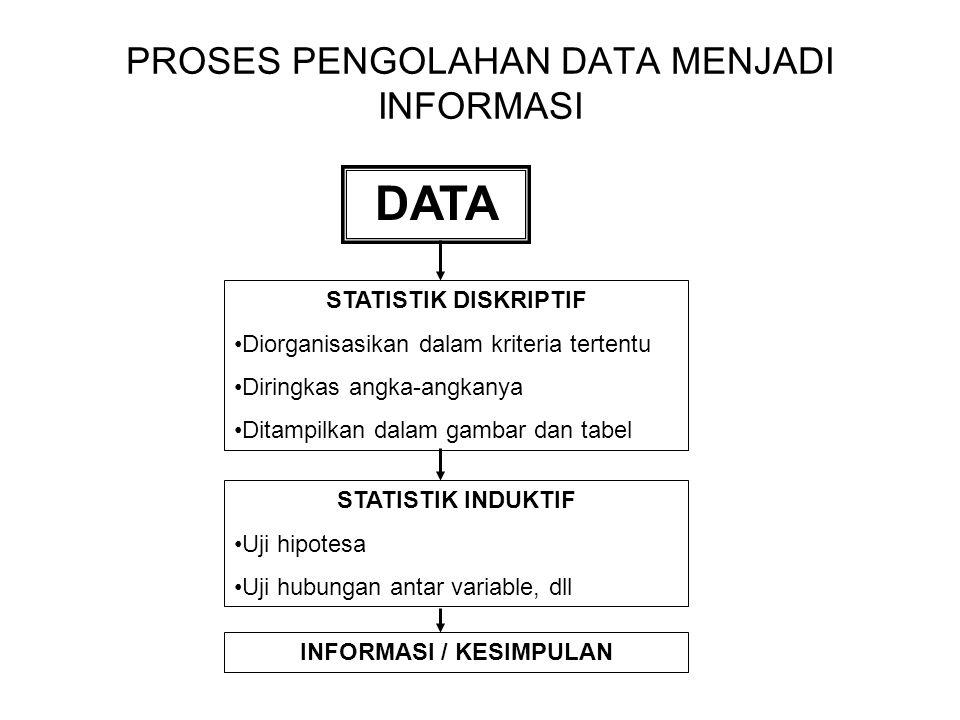 PROSES PENGOLAHAN DATA MENJADI INFORMASI