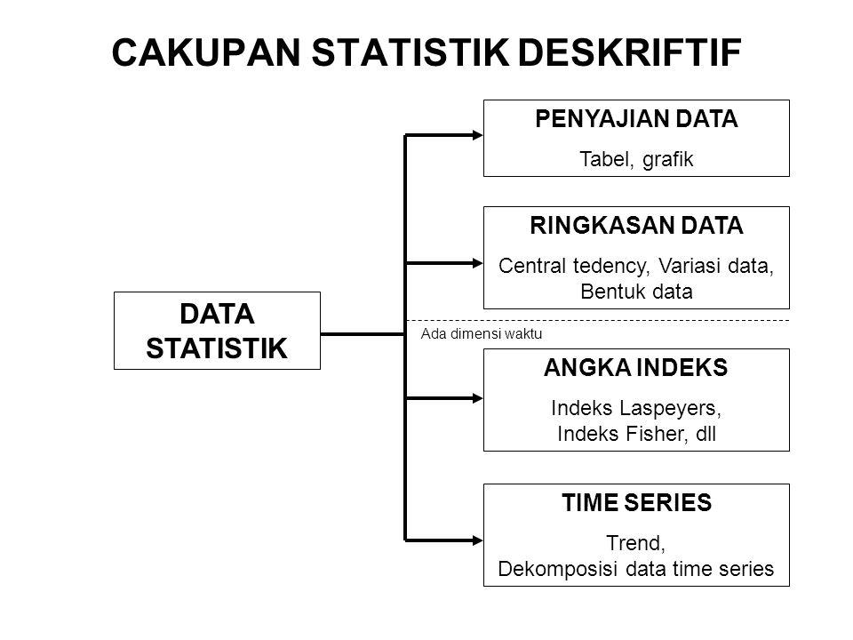 CAKUPAN STATISTIK DESKRIFTIF