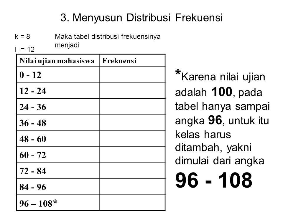 3. Menyusun Distribusi Frekuensi