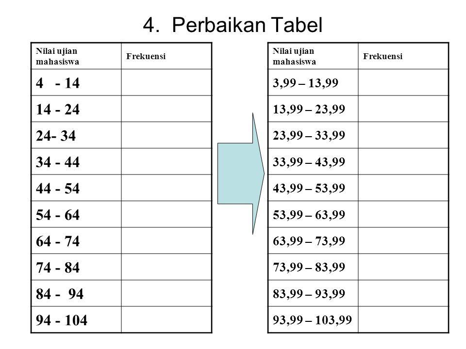 4. Perbaikan Tabel 4 - 14 14 - 24 24- 34 34 - 44 44 - 54 54 - 64