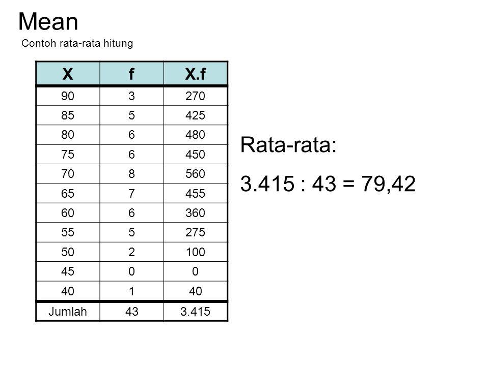Mean Rata-rata: 3.415 : 43 = 79,42 X f X.f 90 3 270 85 5 425 80 6 480