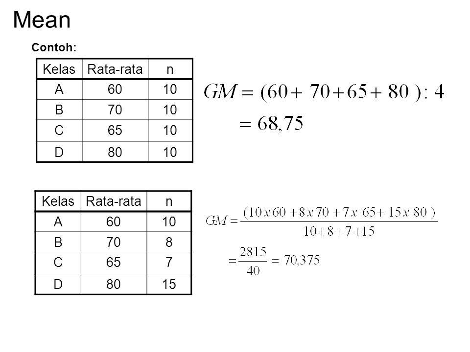 Mean Kelas Rata-rata n A 60 10 B 70 C 65 D 80 Kelas Rata-rata n A 60