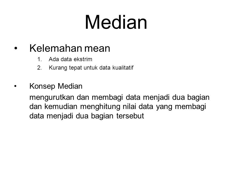 Median Kelemahan mean Konsep Median