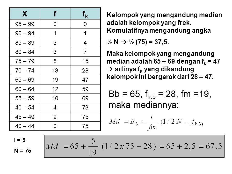Bb = 65, fk.b = 28, fm =19, maka mediannya: