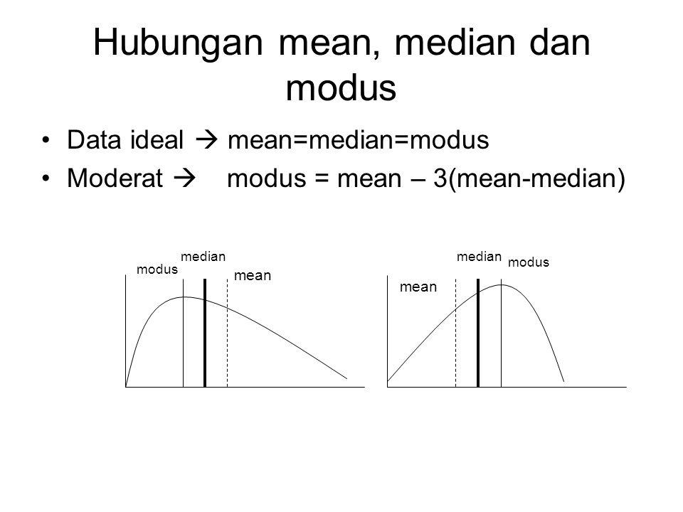 Hubungan mean, median dan modus