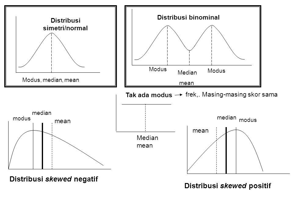 Distribusi simetri/normal