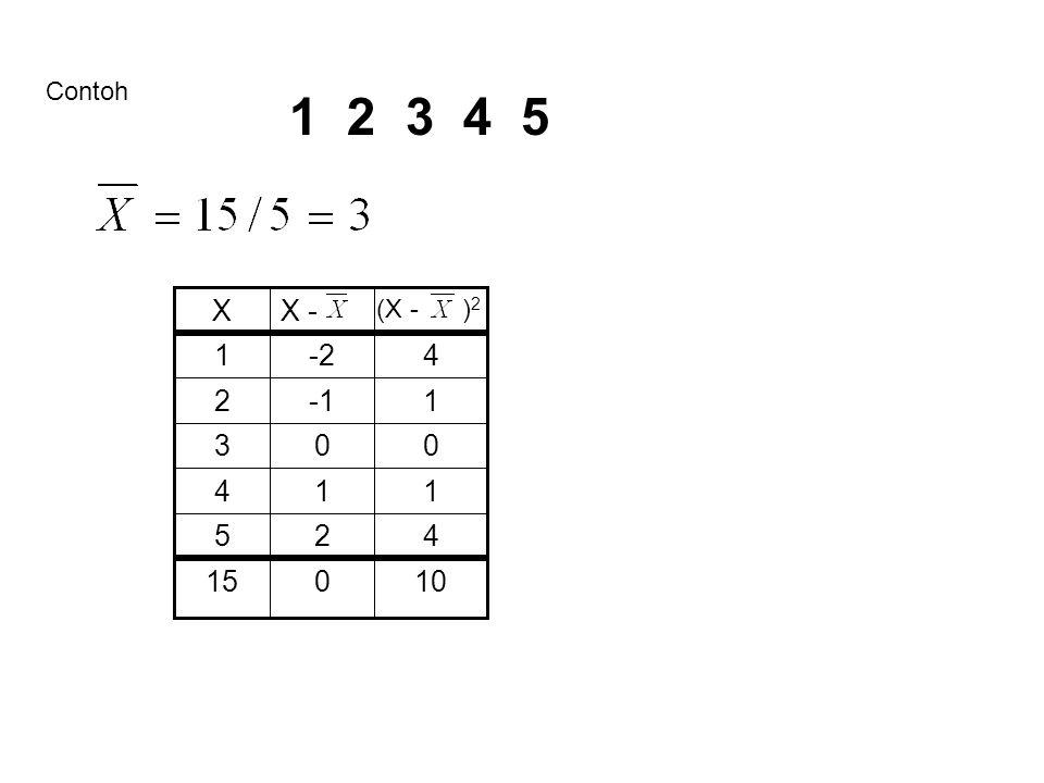 Contoh 1 2 3 4 5 X X - (X - )2 1 -2 4 2 -1 1 3 4 1 1 5 2 4 15 10