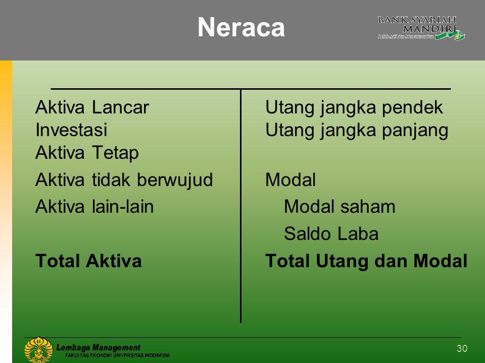 Neraca Aktiva Lancar Utang jangka pendek