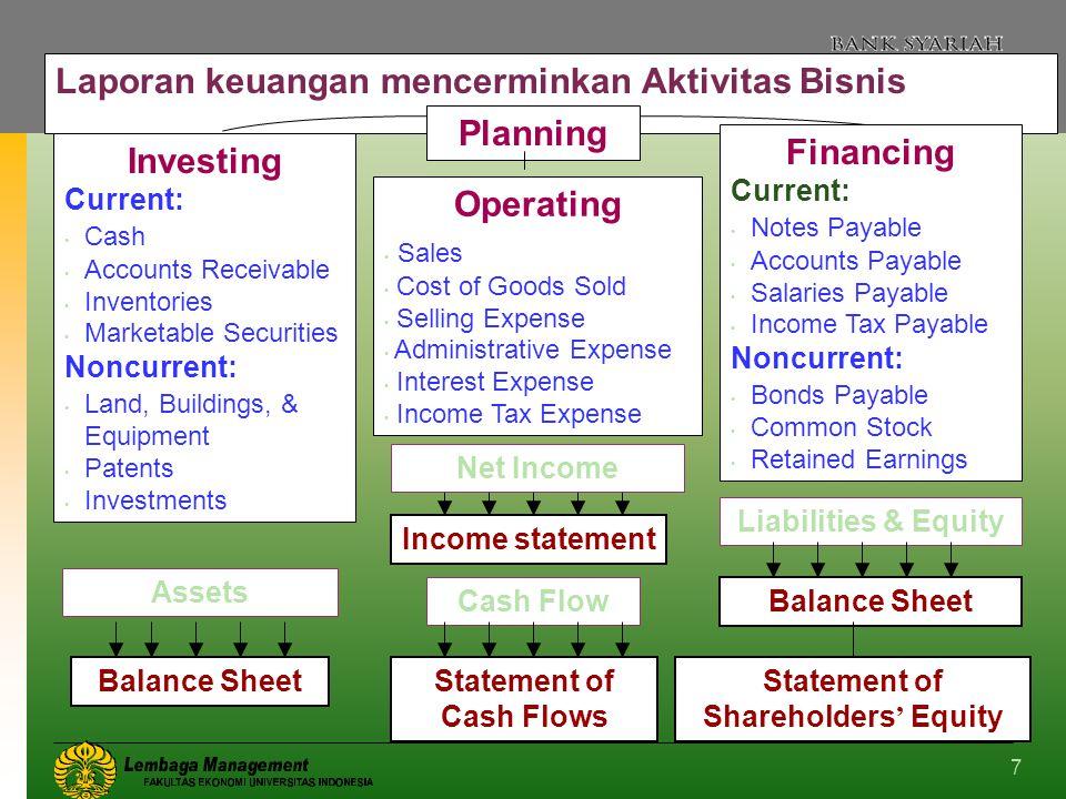Laporan keuangan mencerminkan Aktivitas Bisnis