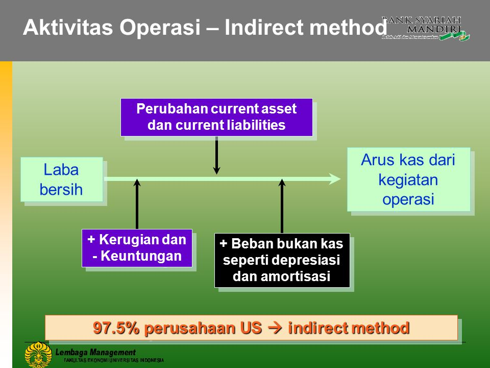 Aktivitas Operasi – Indirect method