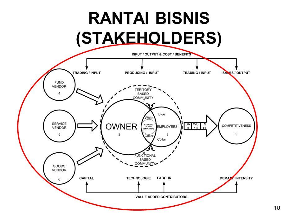 RANTAI BISNIS (STAKEHOLDERS)
