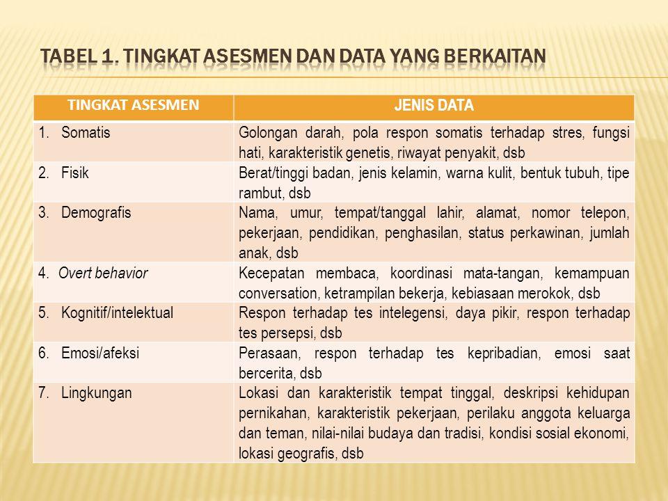 Tabel 1. Tingkat asesmen dan data yang berkaitan