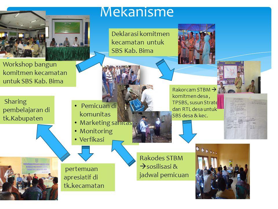 Mekanisme Deklarasi komitmen kecamatan untuk SBS Kab. Bima