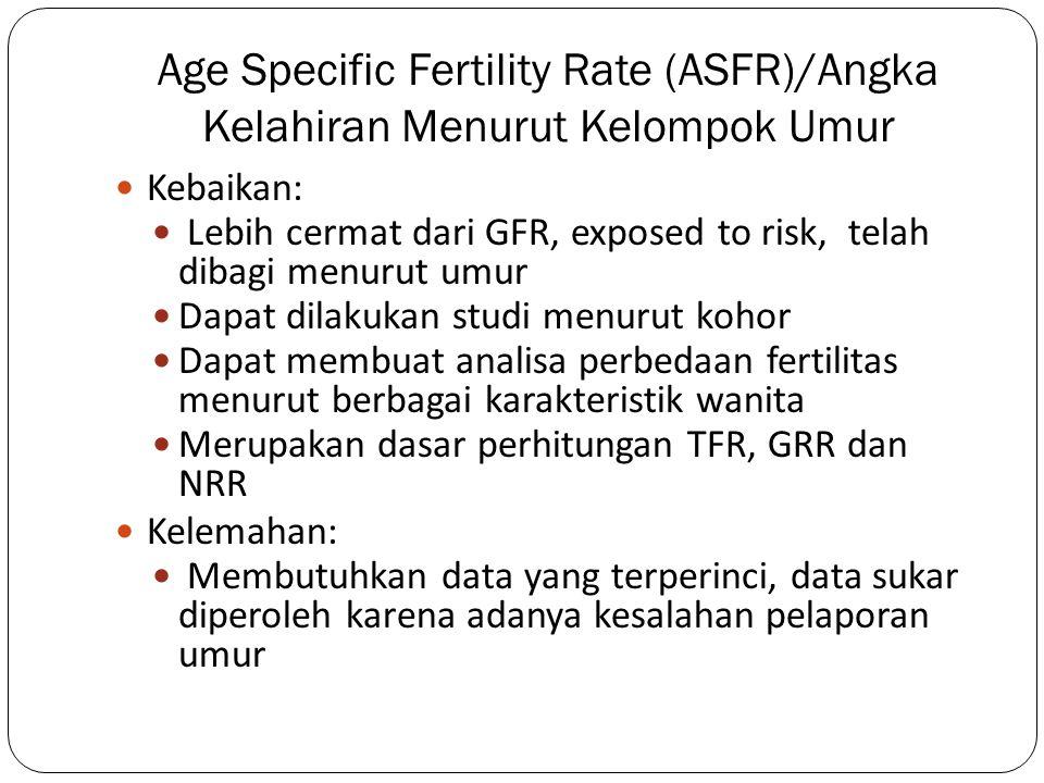 Age Specific Fertility Rate (ASFR)/Angka Kelahiran Menurut Kelompok Umur